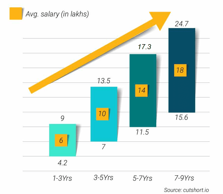 Great Learning Full Stack Developers average salary infographics